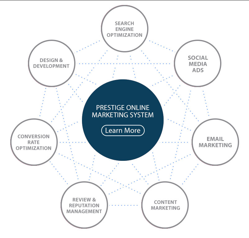 prestige online marketing system graph