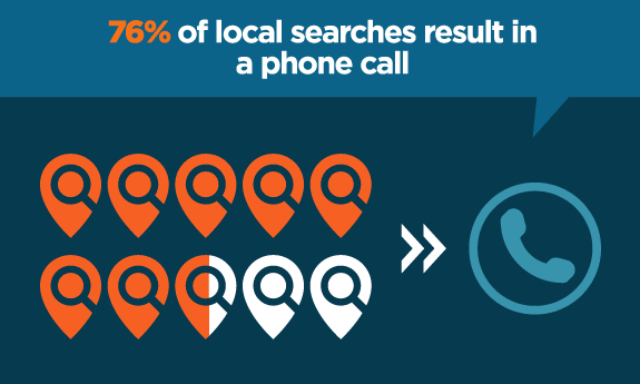 local search phone calls