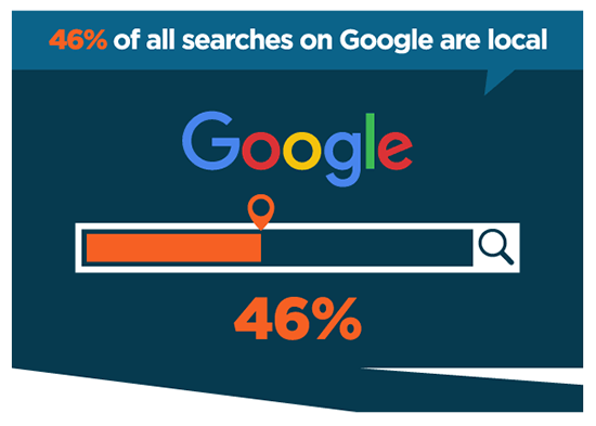 google searches with local intent seo